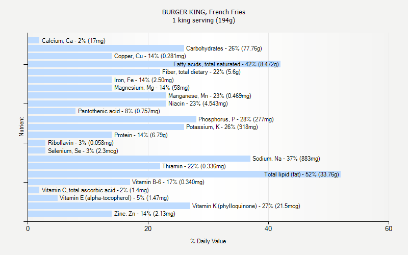 % Daily Value for BURGER KING, French Fries 1 king serving (194g)