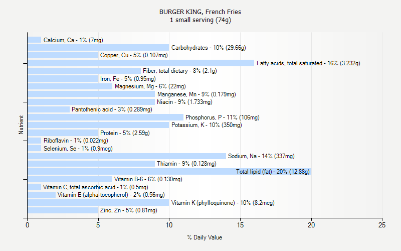 % Daily Value for BURGER KING, French Fries 1 small serving (74g)