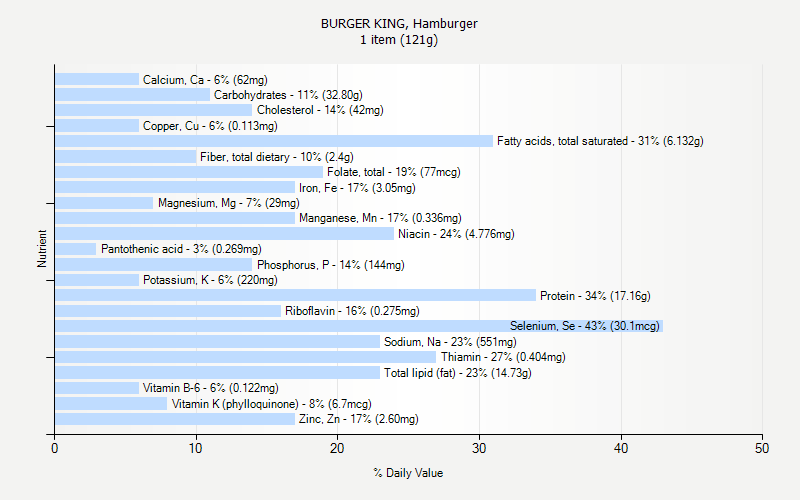% Daily Value for BURGER KING, Hamburger 1 item (121g)