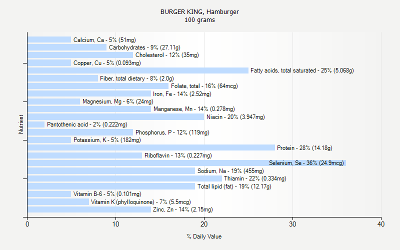 % Daily Value for BURGER KING, Hamburger 100 grams
