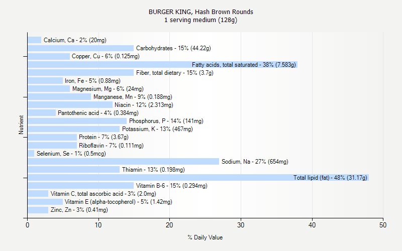 Burger king hash brown rounds nutrition for 128 grams to ounces conversion table