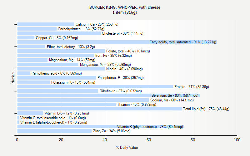 % Daily Value for BURGER KING, WHOPPER, with cheese 1 item (316g)