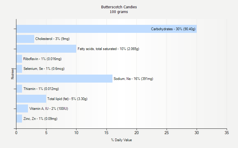 % Daily Value for Butterscotch Candies 100 grams