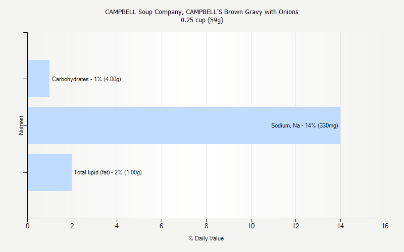 % Daily Value for CAMPBELL Soup Company, CAMPBELL'S Brown Gravy with Onions 0.25 cup (59g)