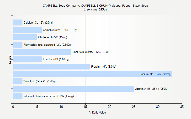 CAMPBELL Soup Company, CAMPBELL'S