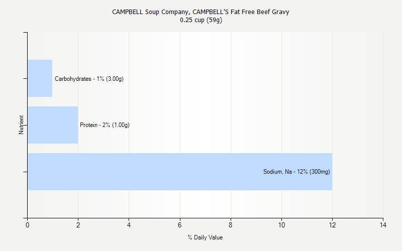 % Daily Value for CAMPBELL Soup Company, CAMPBELL'S Fat Free Beef Gravy 0.25 cup (59g)