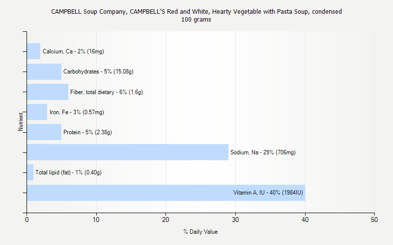 % Daily Value for CAMPBELL Soup Company, CAMPBELL'S Red and White, Hearty Vegetable with Pasta Soup, condensed 100 grams