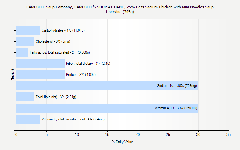 Campbell Soup Company Campbell S Soup At Hand 25 Less Sodium Chicken With Mini Noodles Soup Nutrition