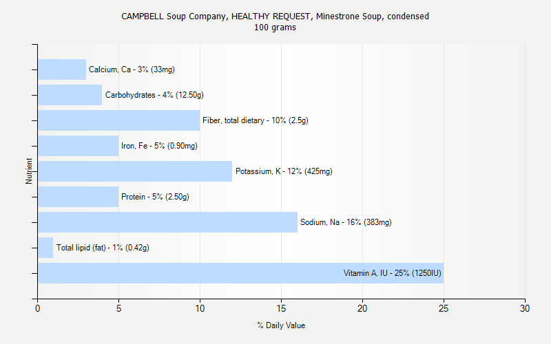 % Daily Value for CAMPBELL Soup Company, HEALTHY REQUEST, Minestrone Soup, condensed 100 grams