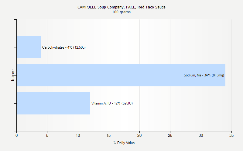 % Daily Value for CAMPBELL Soup Company, PACE, Red Taco Sauce 100 grams