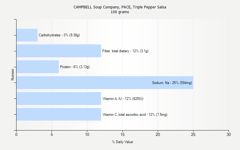 % Daily Value for CAMPBELL Soup Company, PACE, Triple Pepper Salsa 100 grams