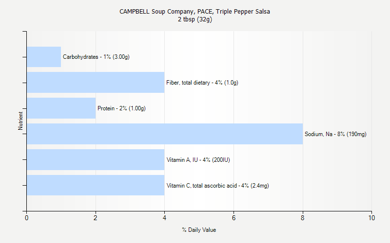 % Daily Value for CAMPBELL Soup Company, PACE, Triple Pepper Salsa 2 tbsp (32g)