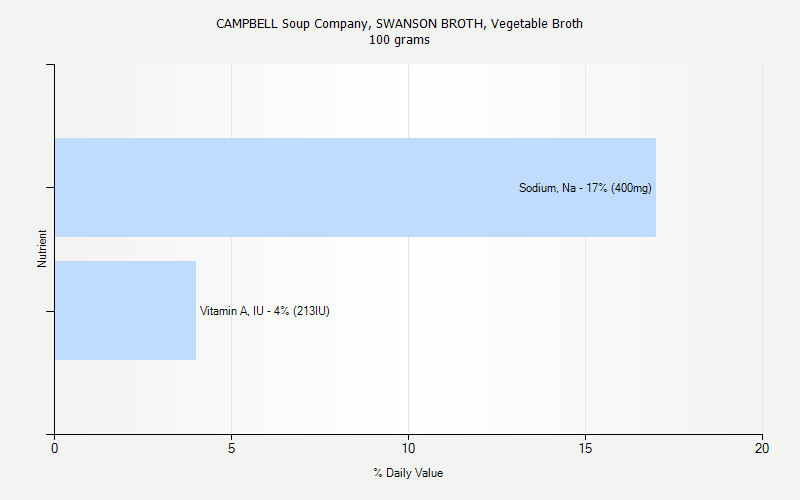 % Daily Value for CAMPBELL Soup Company, SWANSON BROTH, Vegetable Broth 100 grams