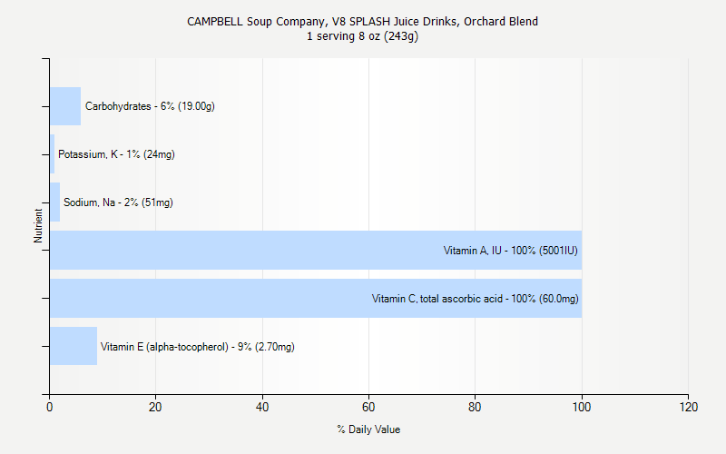 % Daily Value for CAMPBELL Soup Company, V8 SPLASH Juice Drinks, Orchard Blend 1 serving 8 oz (243g)