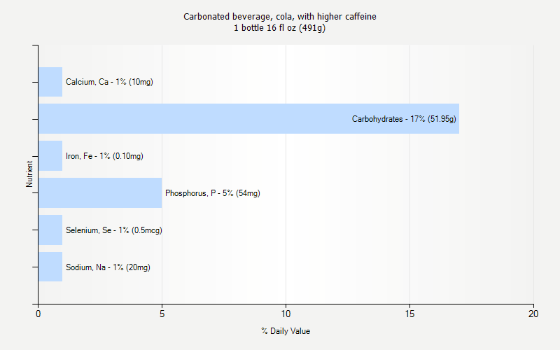 % Daily Value for Carbonated beverage, cola, with higher caffeine 1 bottle 16 fl oz (491g)
