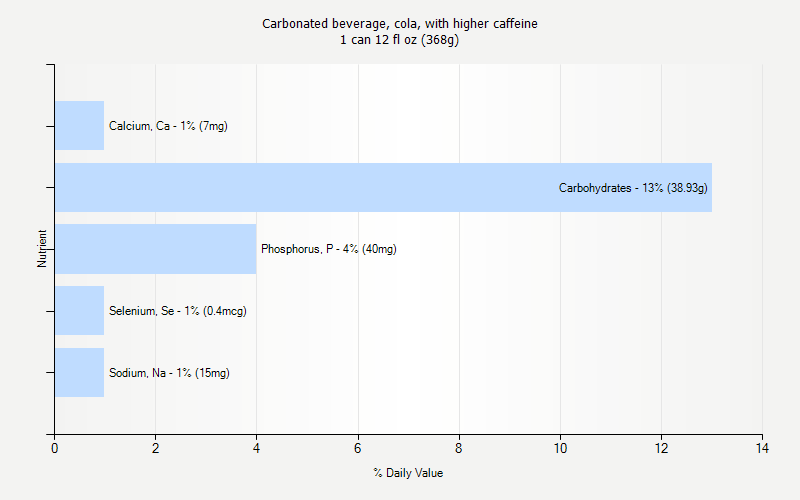 % Daily Value for Carbonated beverage, cola, with higher caffeine 1 can 12 fl oz (368g)