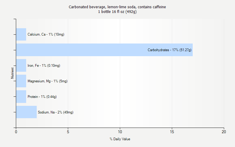 % Daily Value for Carbonated beverage, lemon-lime soda, contains caffeine 1 bottle 16 fl oz (492g)