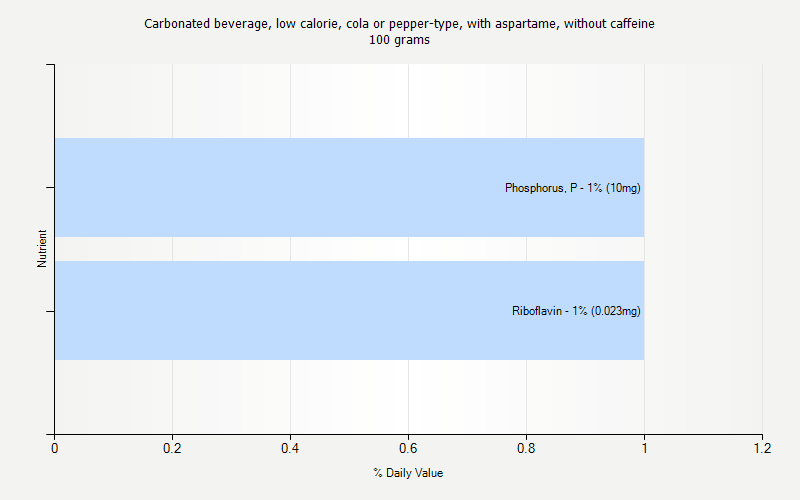 % Daily Value for Carbonated beverage, low calorie, cola or pepper-type, with aspartame, without caffeine 100 grams