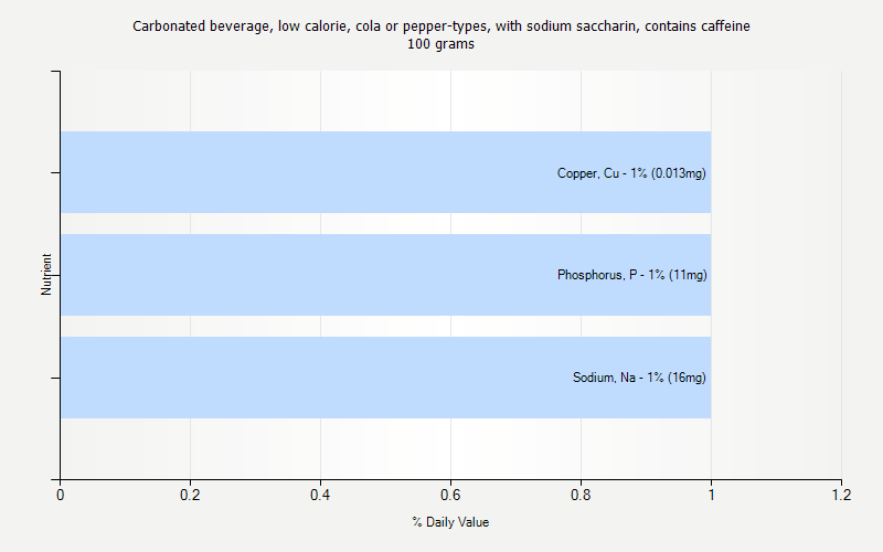 Carbonated Beverage Low Calorie Cola Or Pepper Types