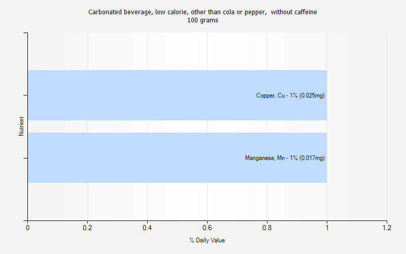 % Daily Value for Carbonated beverage, low calorie, other than cola or pepper,  without caffeine 100 grams