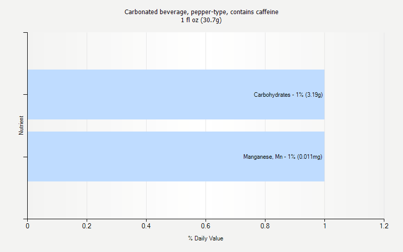 % Daily Value for Carbonated beverage, pepper-type, contains caffeine 1 fl oz (30.7g)