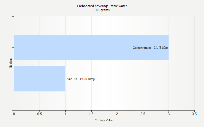 % Daily Value for Carbonated beverage, tonic water 100 grams