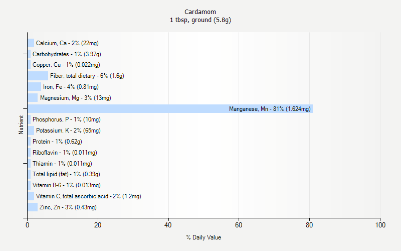 % Daily Value for Cardamom 1 tbsp, ground (5.8g)