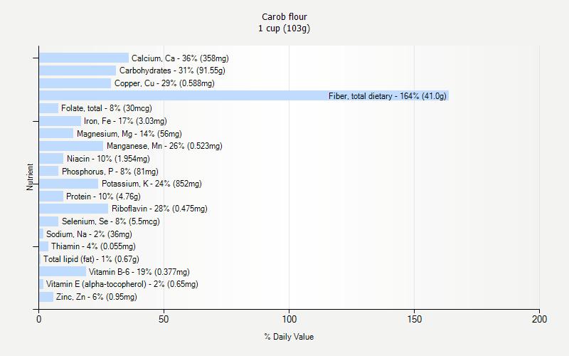 Carob flour nutrition