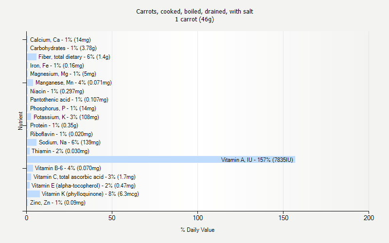 % Daily Value for Carrots, cooked, boiled, drained, with salt 1 carrot (46g)