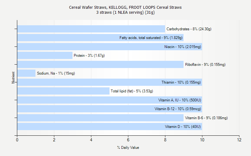 KELLOGG, FROOT LOOPS Cereal Straws