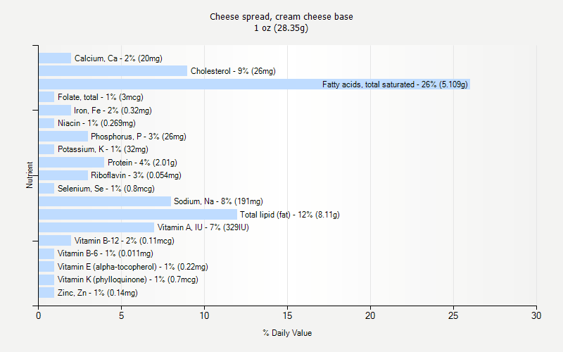 % Daily Value for Cheese spread, cream cheese base 1 oz (28.35g)