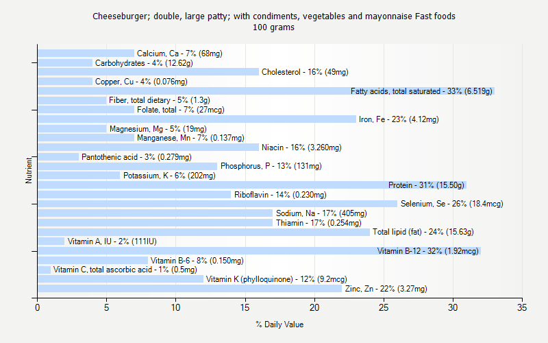 % Daily Value for Cheeseburger; double, large patty; with condiments, vegetables and mayonnaise Fast foods 100 grams