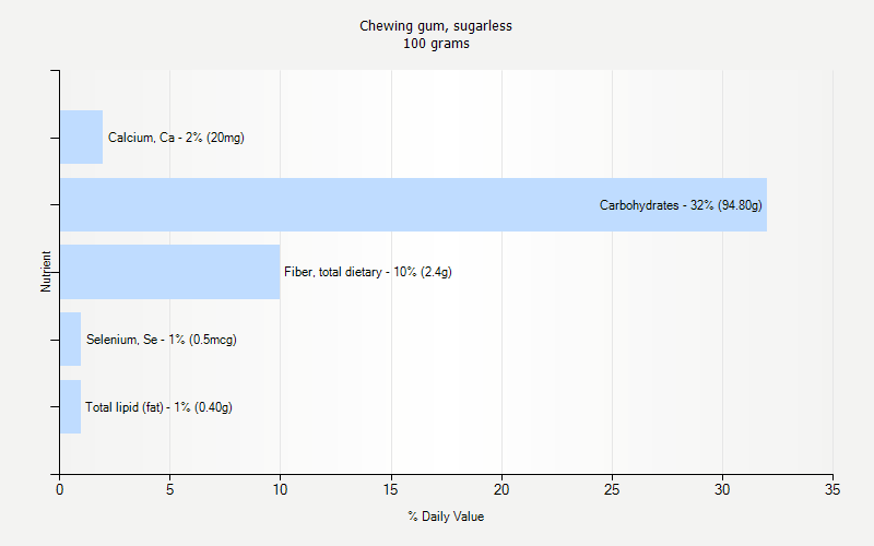 % Daily Value for Chewing gum, sugarless 100 grams