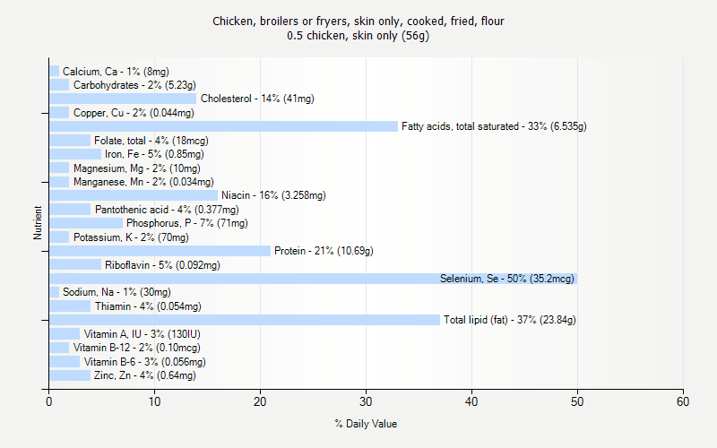 % Daily Value for Chicken, broilers or fryers, skin only, cooked, fried, flour 0.5 chicken, skin only (56g)