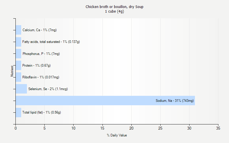 % Daily Value for Chicken broth or bouillon, dry Soup 1 cube (4g)