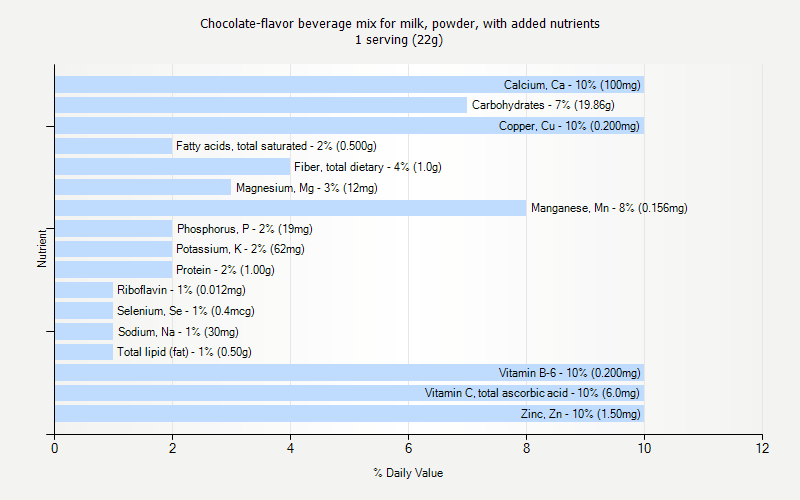 % Daily Value for Chocolate-flavor beverage mix for milk, powder, with added nutrients 1 serving (22g)