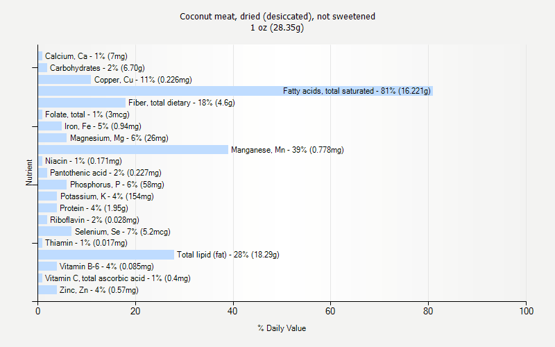 % Daily Value for Coconut meat, dried (desiccated), not sweetened 1 oz (28.35g)