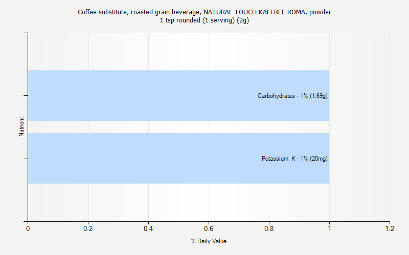 % Daily Value for Coffee substitute, roasted grain beverage, NATURAL TOUCH KAFFREE ROMA, powder 1 tsp rounded (1 serving) (2g)