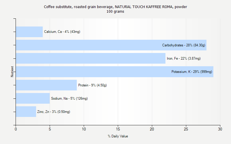 % Daily Value for Coffee substitute, roasted grain beverage, NATURAL TOUCH KAFFREE ROMA, powder 100 grams