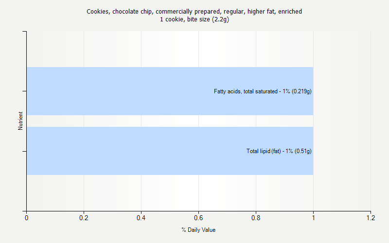 % Daily Value for Cookies, chocolate chip, commercially prepared, regular, higher fat, enriched 1 cookie, bite size (2.2g)