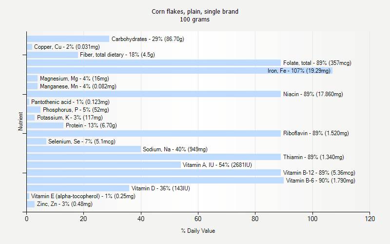 % Daily Value for Corn flakes, plain, single brand 100 grams