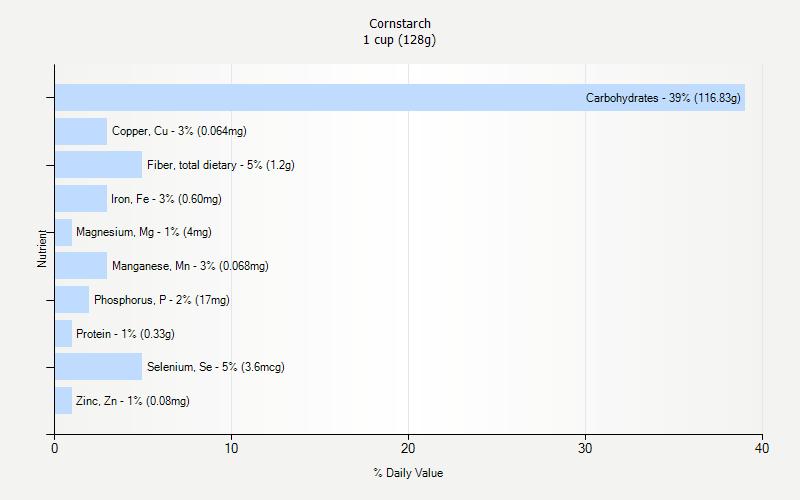 Cornstarch Nutrition