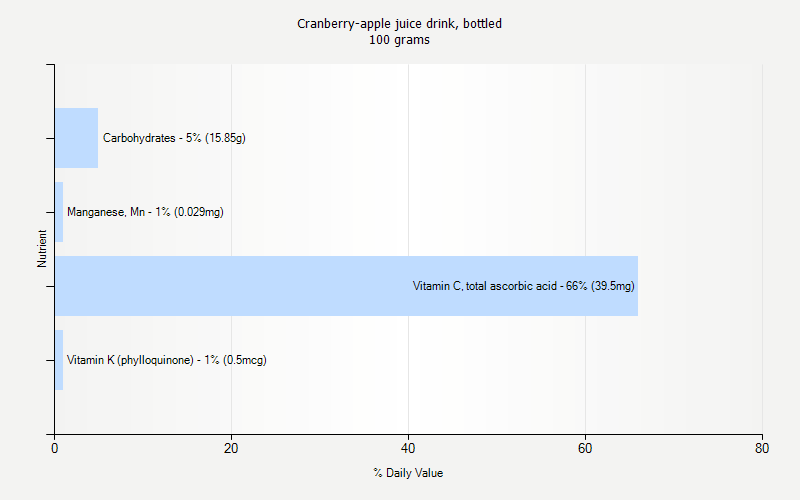 % Daily Value for Cranberry-apple juice drink, bottled 100 grams