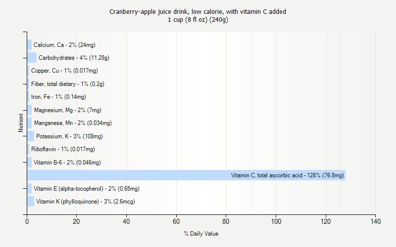 % Daily Value for Cranberry-apple juice drink, low calorie, with vitamin C added 1 cup (8 fl oz) (240g)