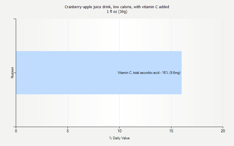 % Daily Value for Cranberry-apple juice drink, low calorie, with vitamin C added 1 fl oz (30g)