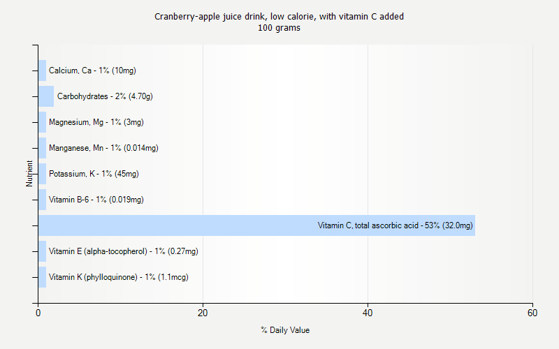 % Daily Value for Cranberry-apple juice drink, low calorie, with vitamin C added 100 grams