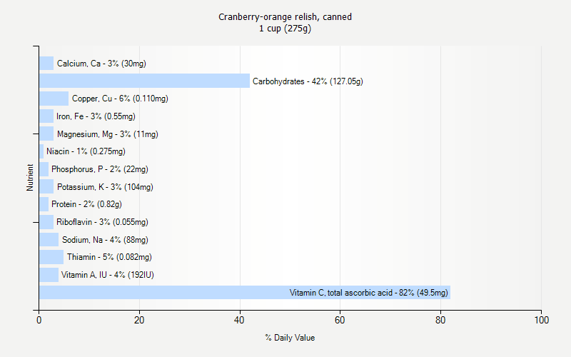 % Daily Value for Cranberry-orange relish, canned 1 cup (275g)