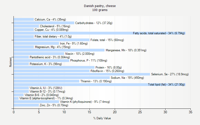 Danish pastry cheese nutrition for 128 grams to ounces conversion table