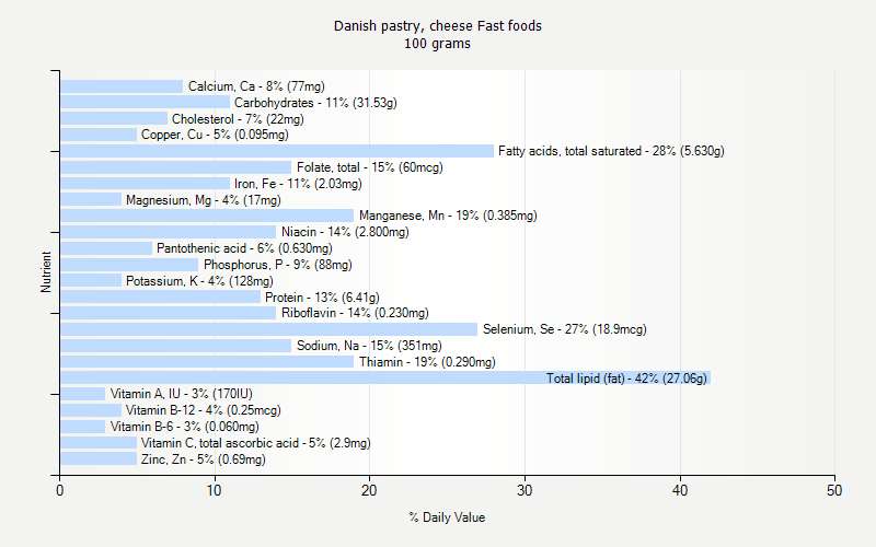 % Daily Value for Danish pastry, cheese Fast foods 100 grams