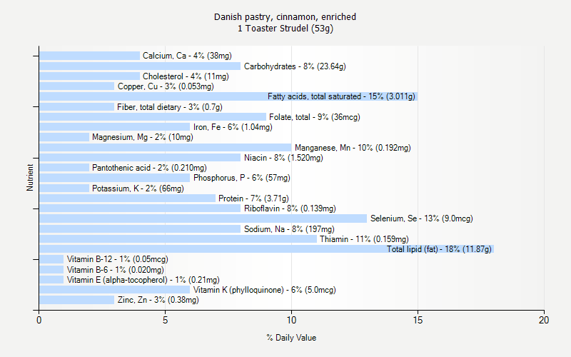 Complete Nutrition for 1 Toaster Strudel (53g)